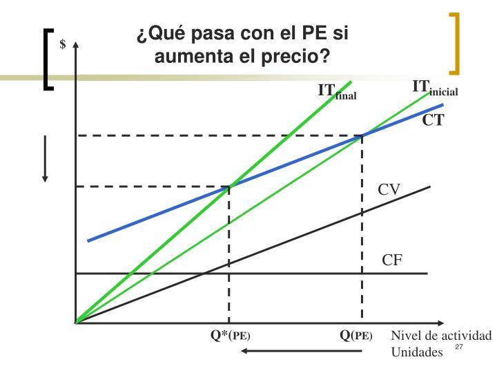 ¿Qué pasa con el PE si aumenta el precio?