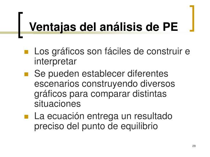 Ventajas del análisis de PE