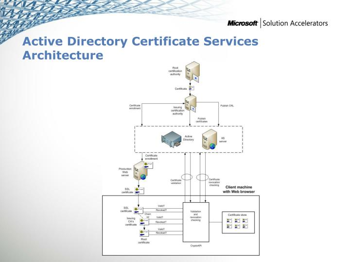 Active Directory Certificate Services Architecture