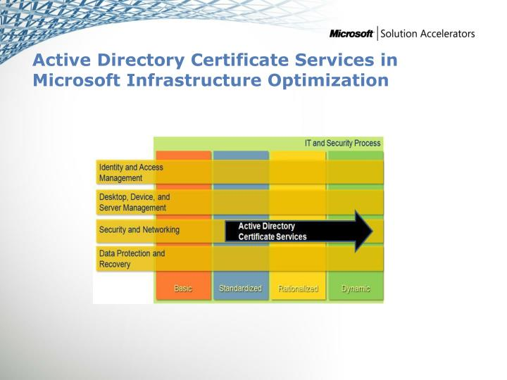 Active Directory Certificate Services in