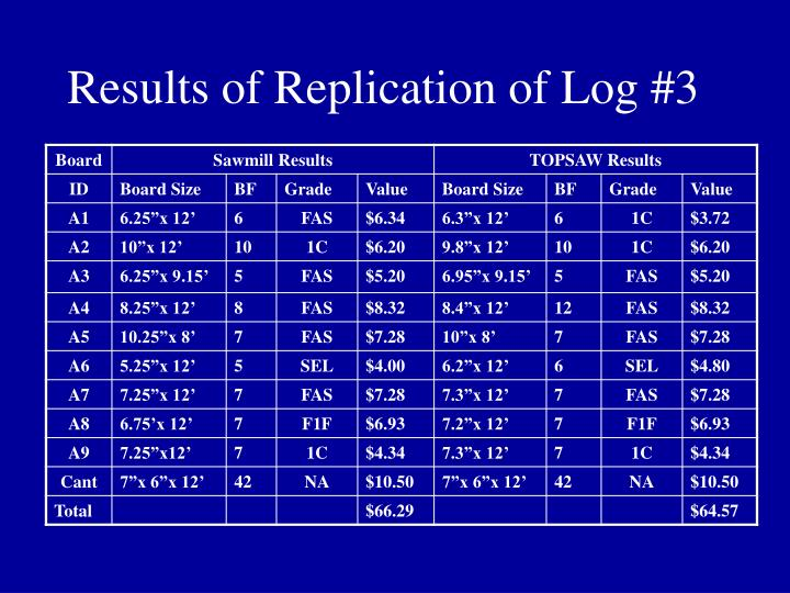 Results of Replication of Log #3