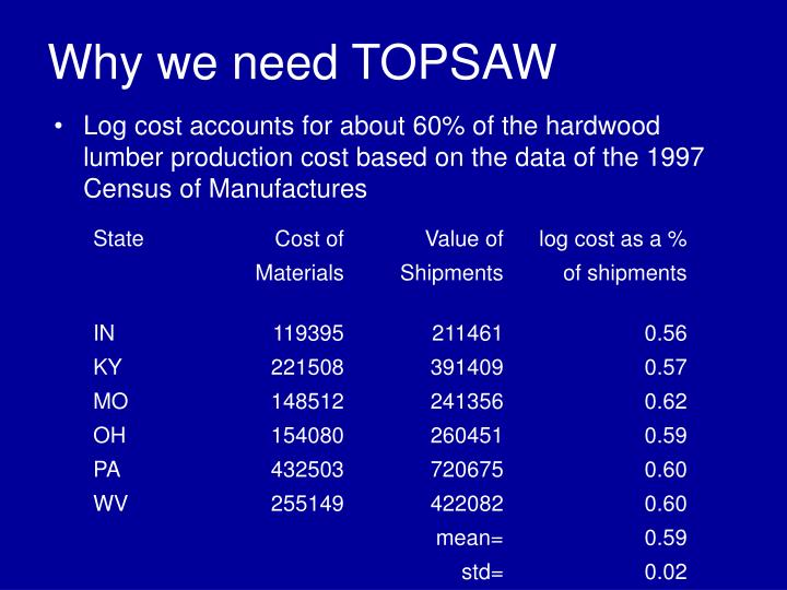 Why we need TOPSAW