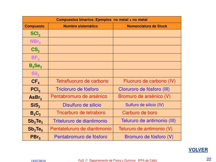 Tetrafluoruro de carbono