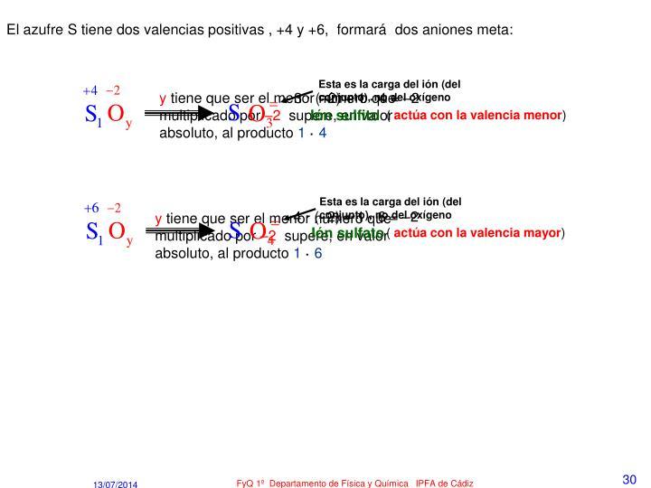 El azufre S tiene dos valencias positivas , +4 y +6,  formará  dos aniones meta: