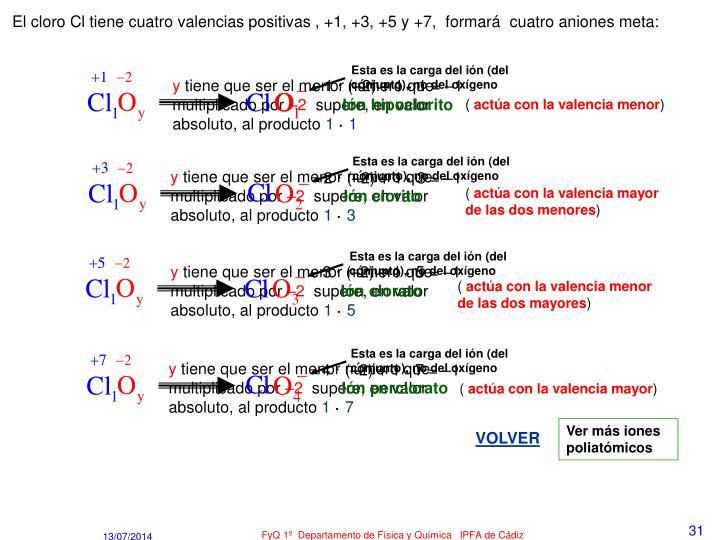 El cloro Cl tiene cuatro valencias positivas , +1, +3, +5 y +7,  formará  cuatro aniones meta: