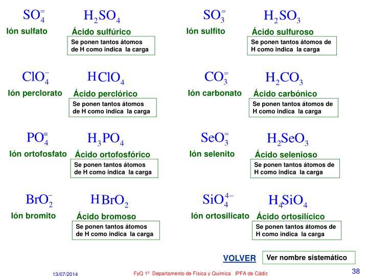 Ión sulfato