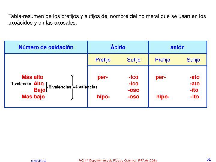 Tabla-resumen de los prefijos y sufijos del nombre del no metal que se usan en los oxoácidos y en las oxosales: