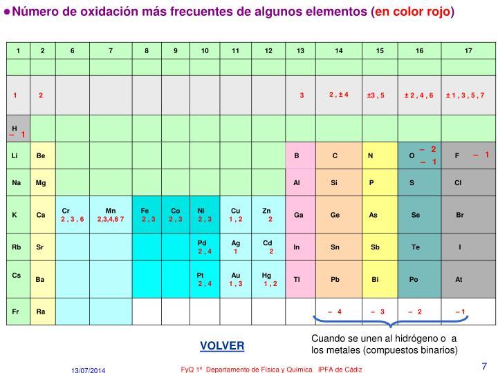 Número de oxidación más frecuentesde algunos elementos (