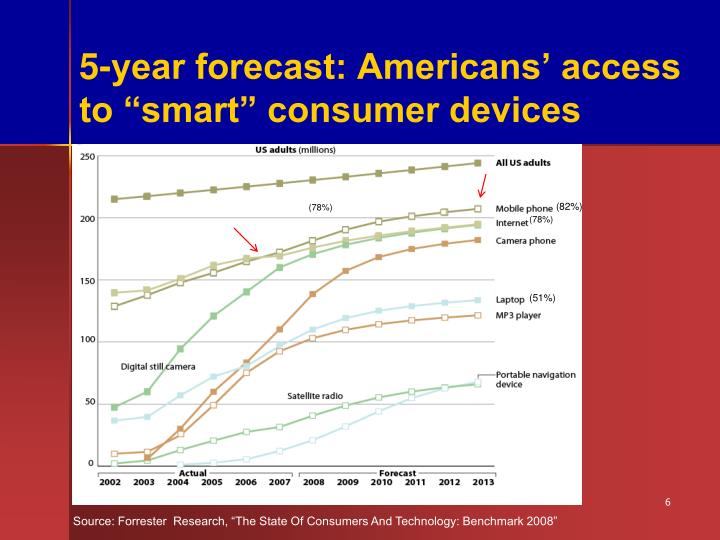 "5-year forecast: Americans' access to ""smart"" consumer devices"