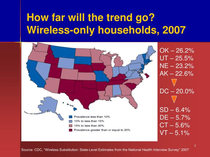 How far will the trend go? Wireless-only households, 2007