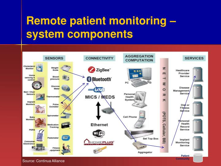 Remote patient monitoring – system components