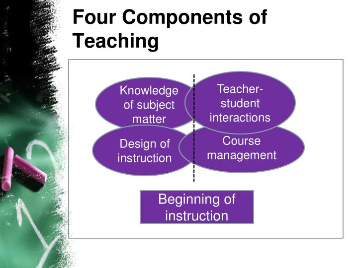 Four Components of Teaching