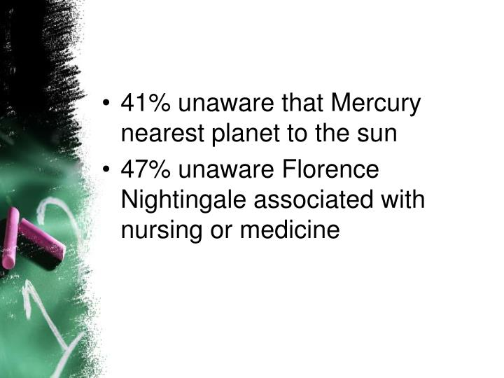 41% unaware that Mercury nearest planet to the sun