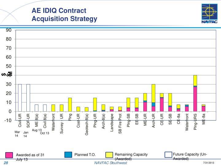 AE IDIQ Contract