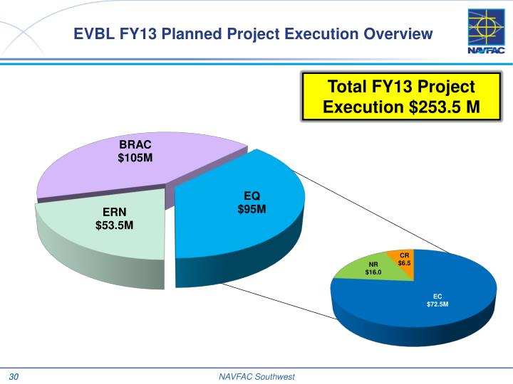 EVBL FY13 Planned Project Execution Overview