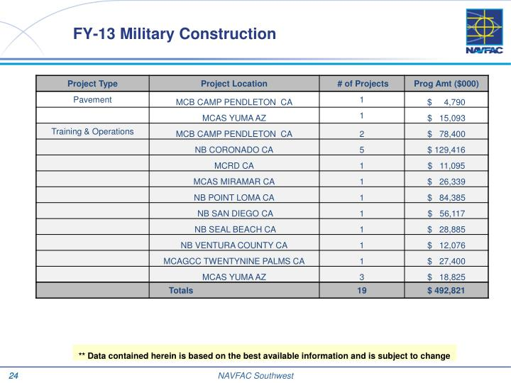 FY-13 Military Construction