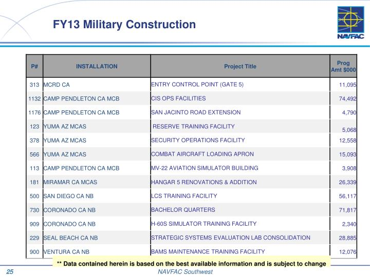 FY13 Military Construction