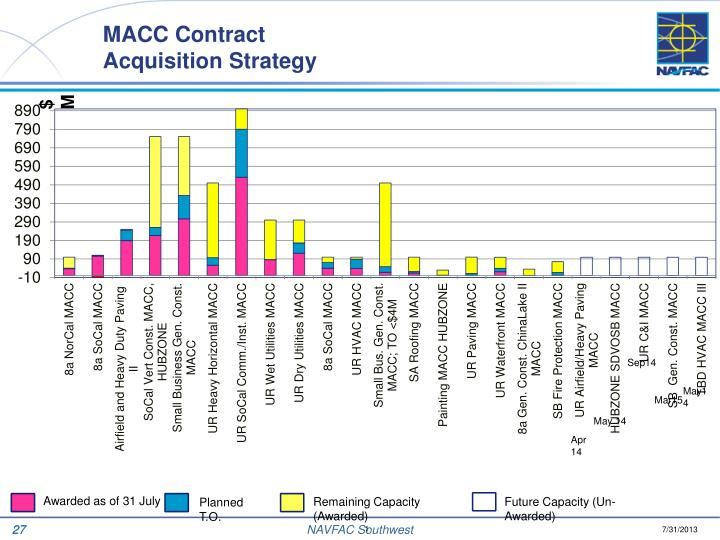 MACC Contract