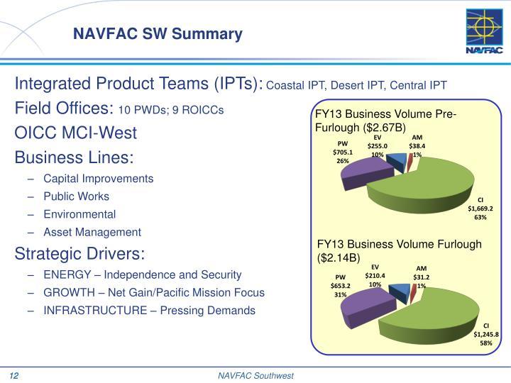 NAVFAC SW Summary