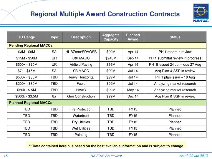 Regional Multiple Award Construction Contracts
