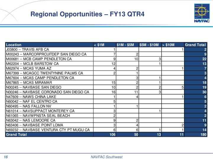 Regional Opportunities –