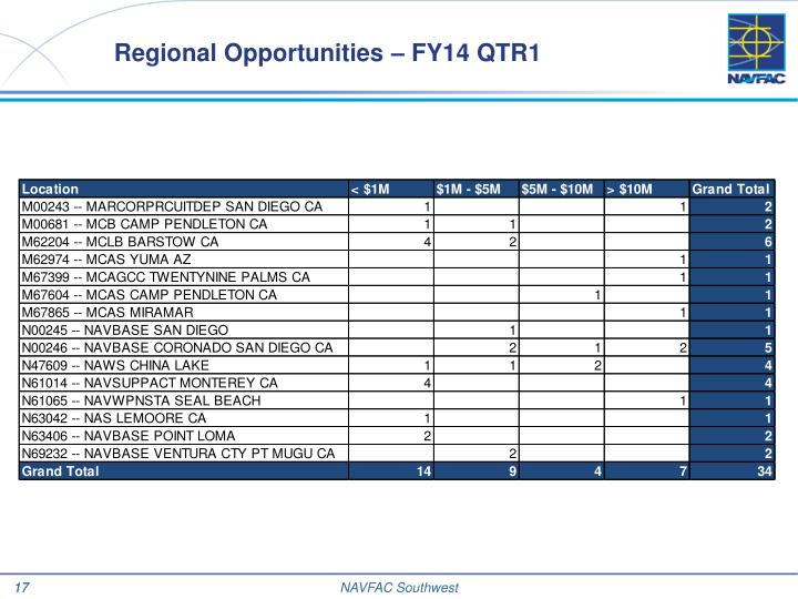 Regional Opportunities – FY14 QTR1