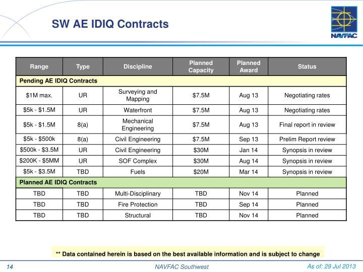 SW AE IDIQ Contracts