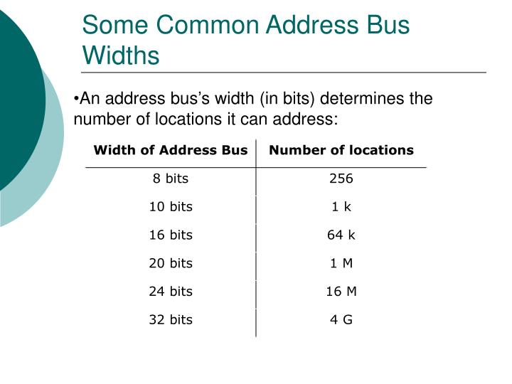 Some Common Address Bus Widths