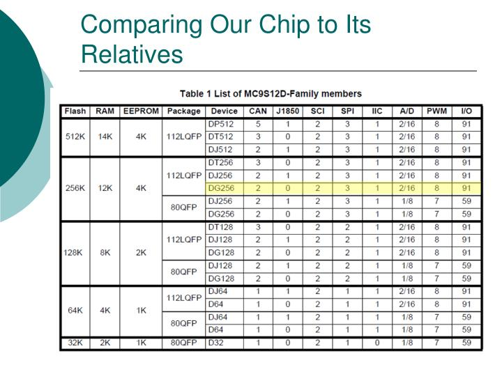 Comparing Our Chip to Its Relatives
