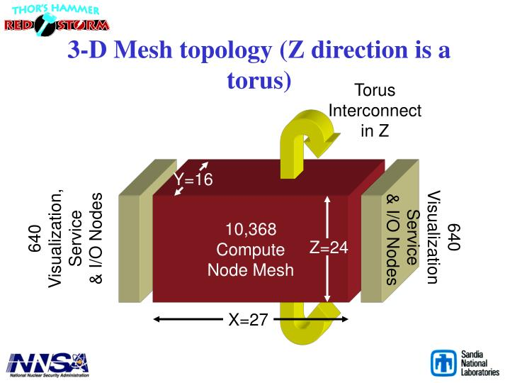 3-D Mesh topology (Z direction is a torus)