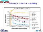 balance is critical to scalability