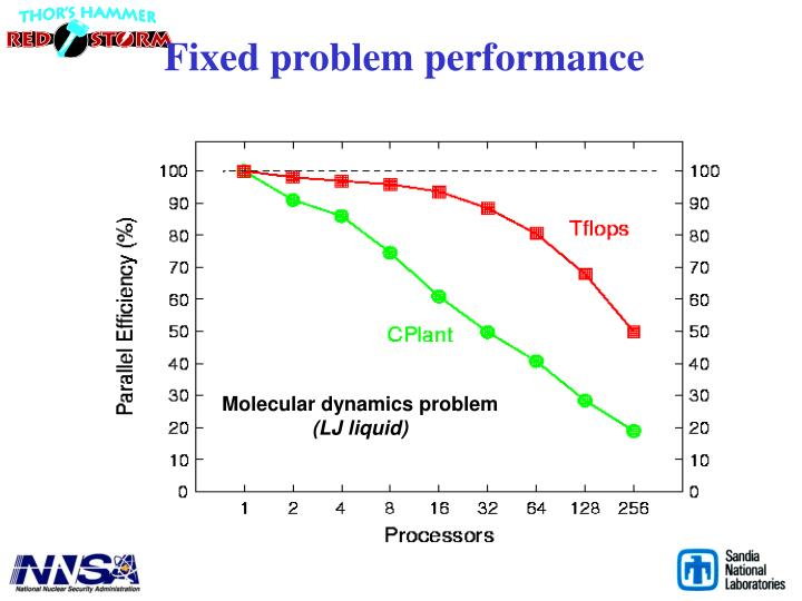 Fixed problem performance