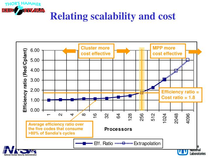 Relating scalability and cost