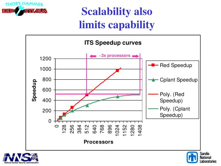 Scalability also