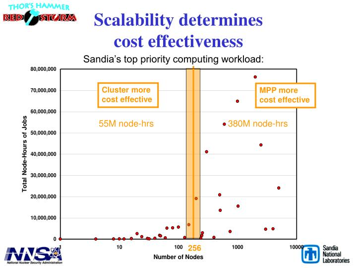 Scalability determines