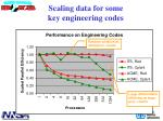 scaling data for some key engineering codes