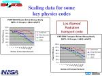 scaling data for some key physics codes