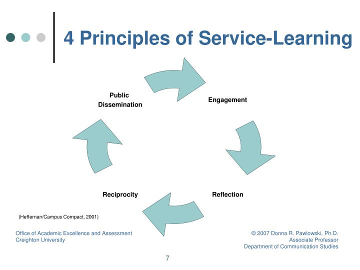 4 Principles of