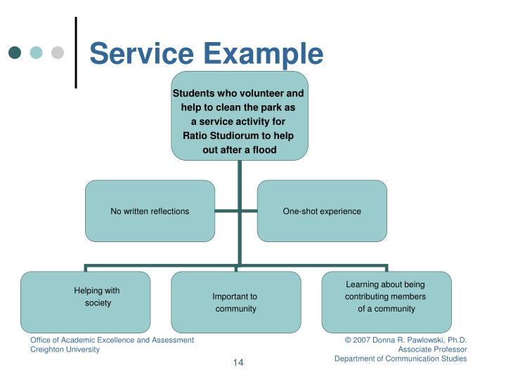 Service Example
