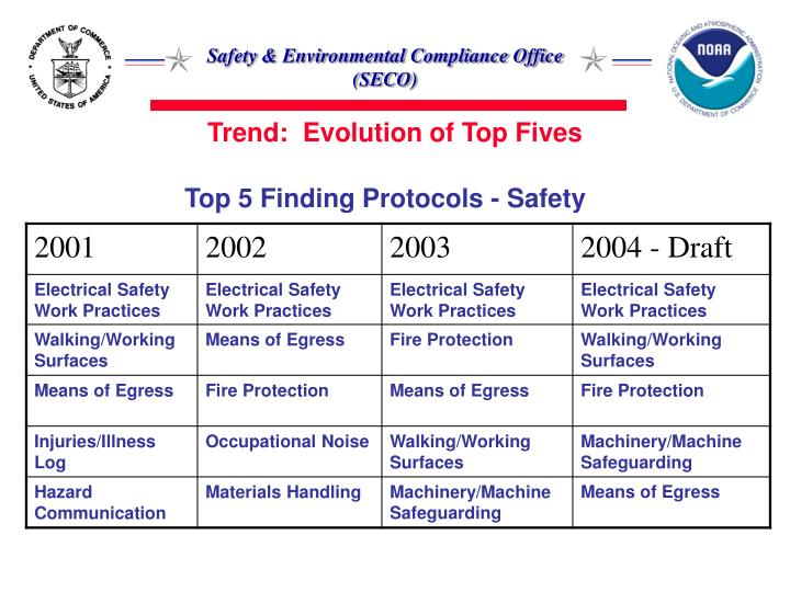 Trend:  Evolution of Top Fives