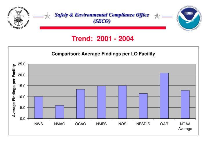 Trend:  2001 - 2004