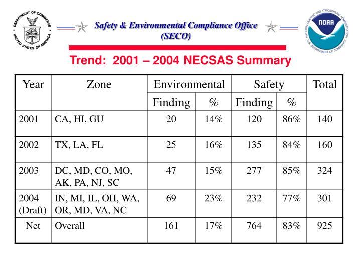 Trend:  2001 – 2004 NECSAS Summary