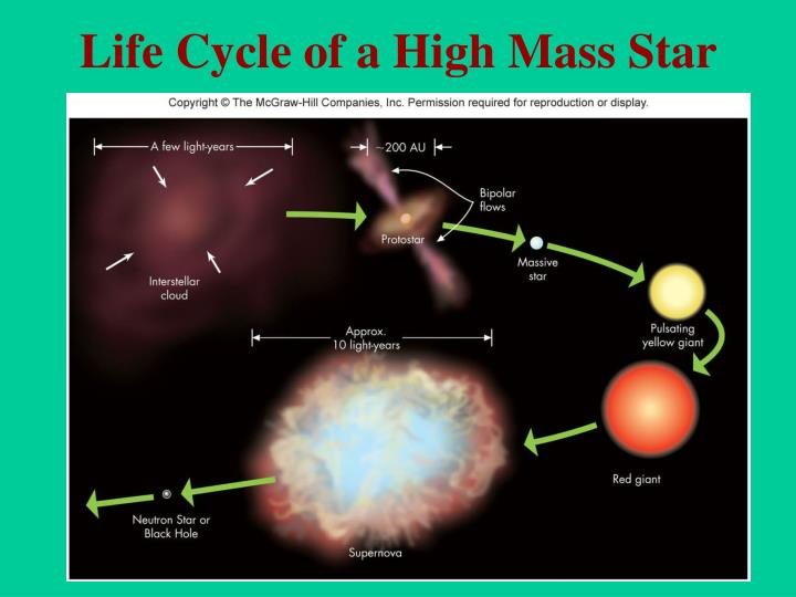 Life Cycle of a High Mass Star