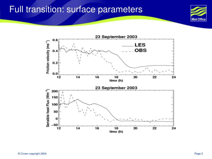 Full transition: surface parameters