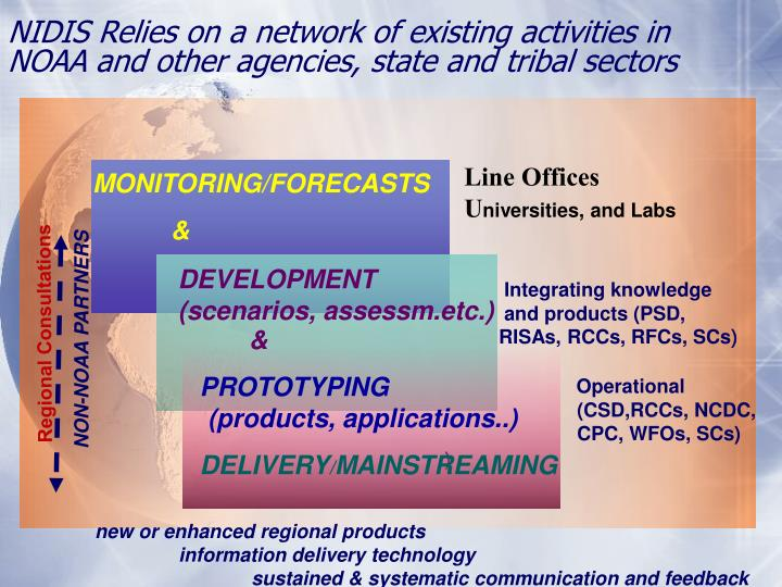 NIDIS Relies on a network of existing activities in