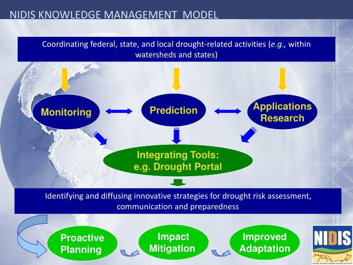 NIDIS KNOWLEDGE MANAGEMENT  MODEL