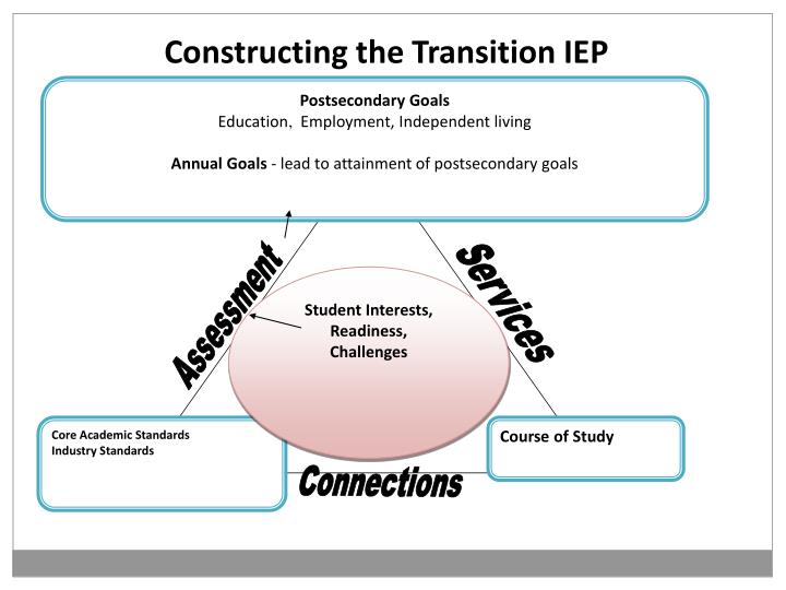 Constructing the Transition IEP