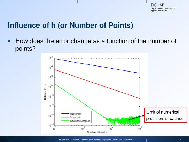 Influence of h (or Number of Points)