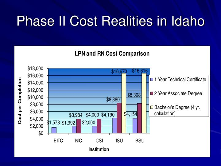 Phase II Cost Realities in Idaho