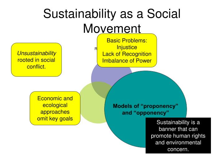 Sustainability as a Social Movement